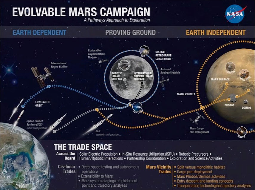 Exploration forum showcases NASA's Human Path to Mars ...