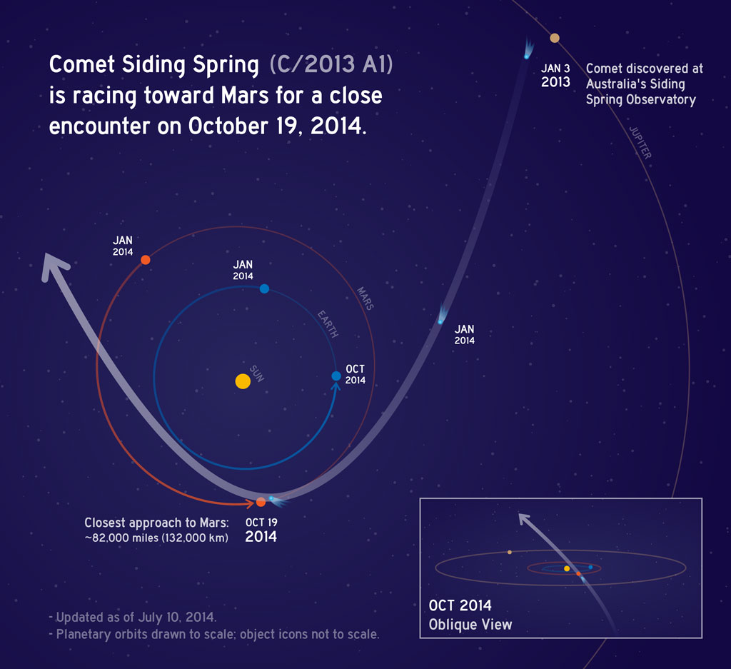 Comet-Siding-Spring-Trajectory-Mars-br2