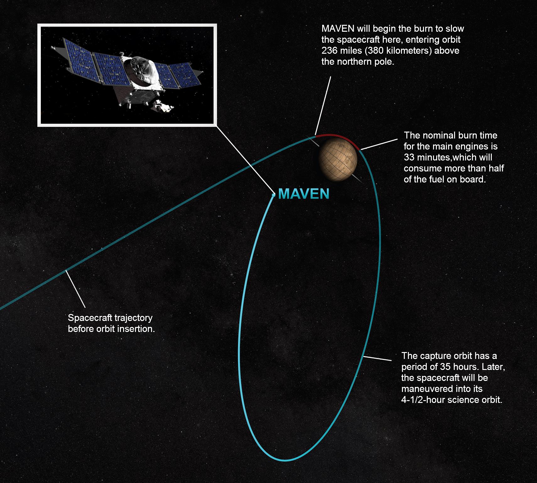 NASA Mars Spacecraft Ready for Sept. 21 Orbit Insertion ...
