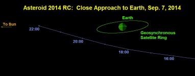 9-5-14_asteroidpass
