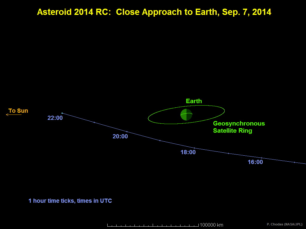 Asteroid 2014 RC to Pass Close to Earth this Weekend ...
