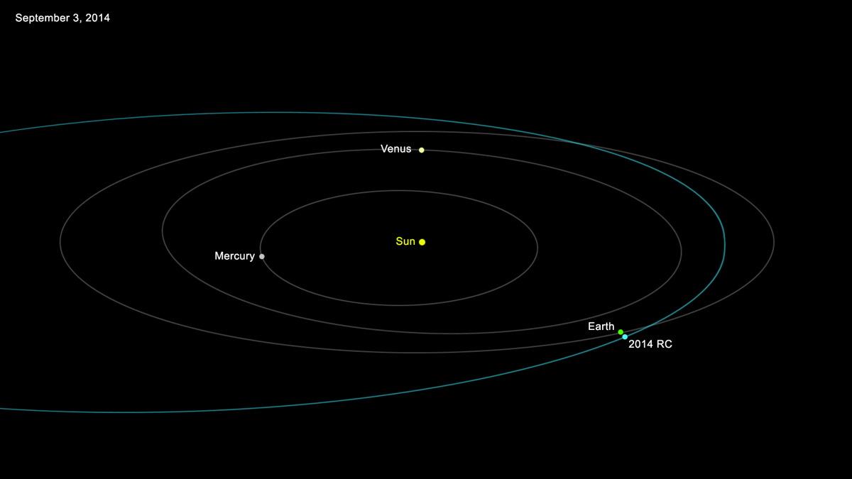 orbit-asteroid-2014-rc