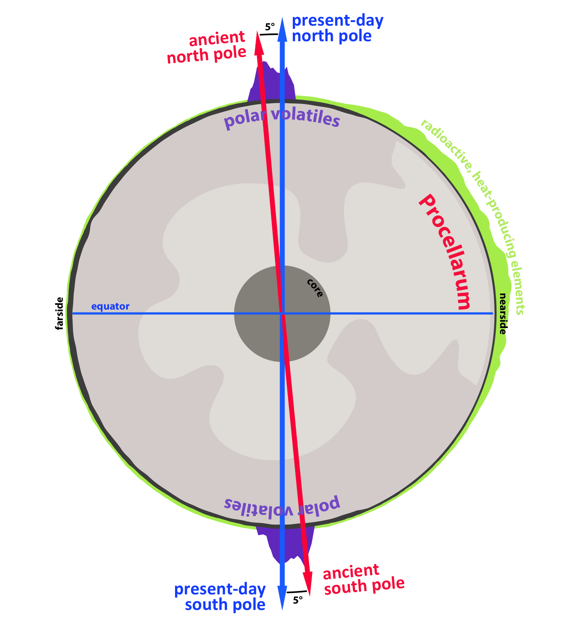 Lunar Polar Ice Reveals Tilting Axis of Earth's Moon ...