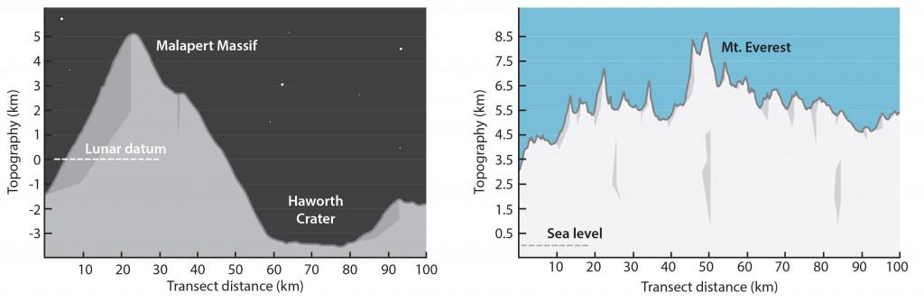 Scale-of-Lunar-South-Polar-Mountains-v1-300