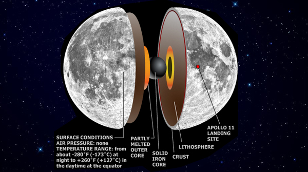 Mystery of Moon\'s Lost Magnetism Explained | Solar System ...